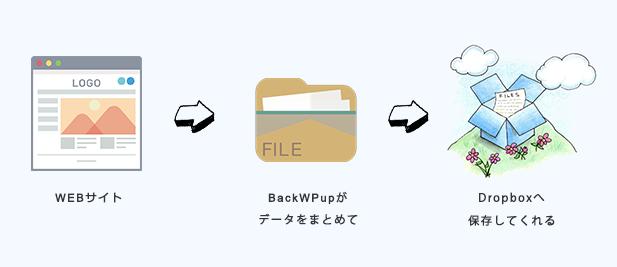 01_Backup_Flow